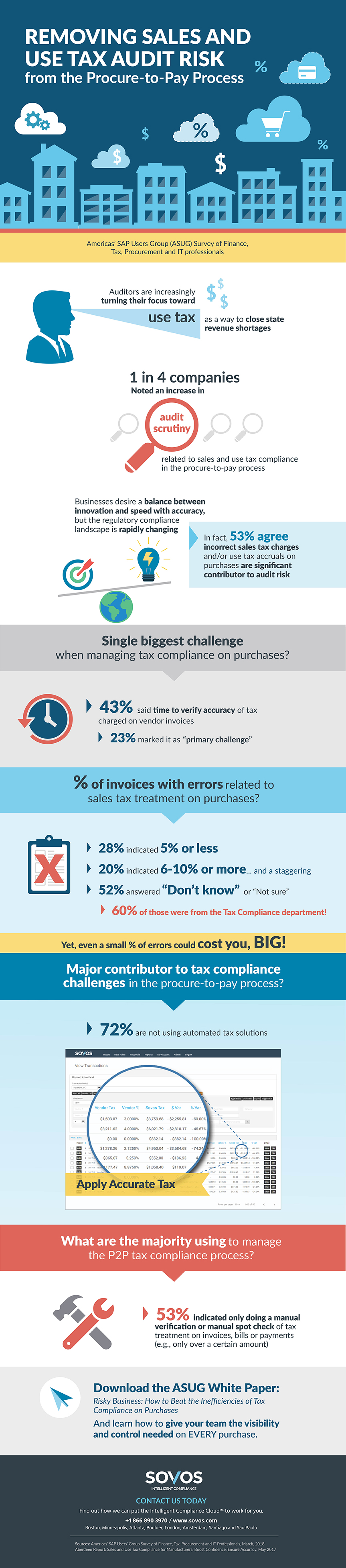 Procure-to-Pay Sales Tax Audit Risk Infographic - Sovos ASUG
