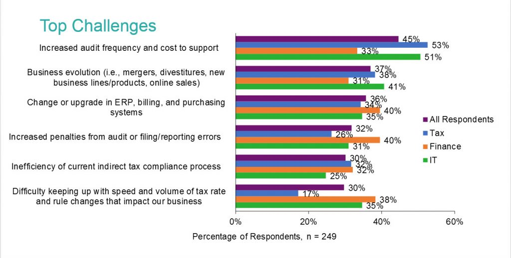 Sales Tax Compliance Impact on IT teams