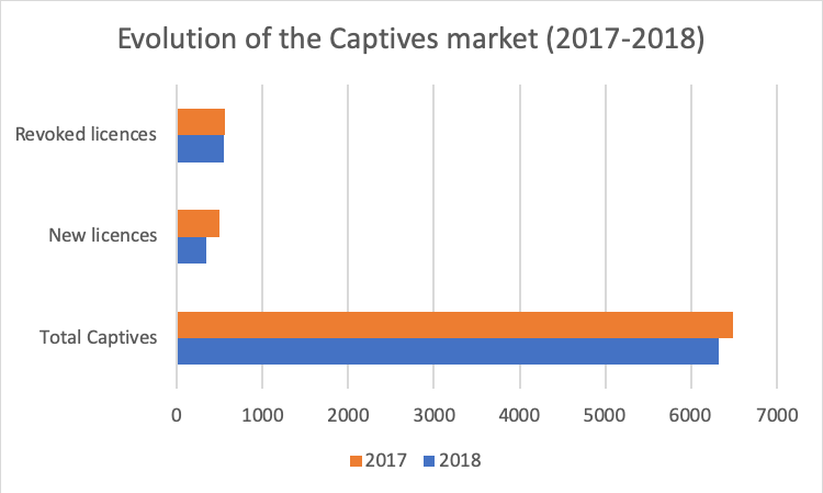 Evolution-of-the-captive-markets-2017-2018