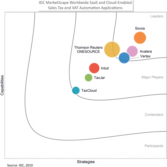 IDC MarketScape Worldwide SaaS and Cloud-Enabled Sales Tax and VAT Automation Applications 2019